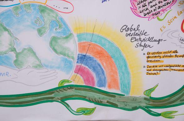 Graphic Recording auf dem Ecomony & Consciousness VisionLab - Ausschnitt Entwicklungsstufen