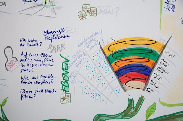 Graphic Recording auf dem Ecomony & Consciousness VisionLab - Ausschnitt Spiral Dynamics