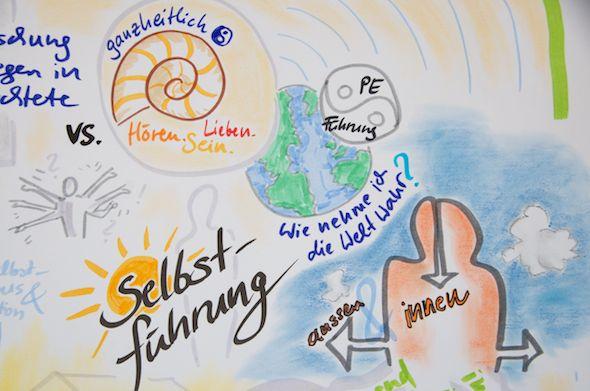 Graphic Recording auf dem Ecomony & Consciousness VisionLab - Ausschnitt