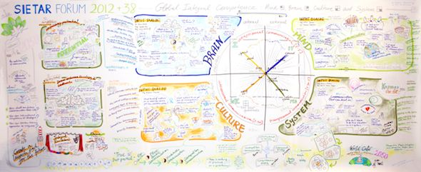 Graphic Recording for the SIETAR Forum Integral Conference - Full View / Gesamtbild
