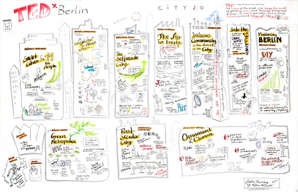 TEDx Berlin City 2.0 Graphic Recording