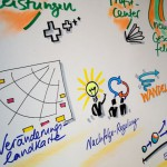 Graphic Recording Detail - Live Visualisierung nahe Stuttgart 2011
