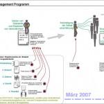 loesungen_projektplan2_integralinformationarchitecture.com