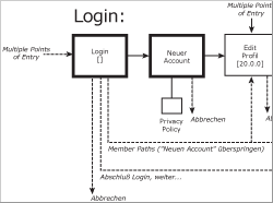IA/UX Sitemap